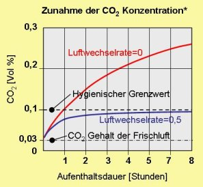 CO2-Zunahme-1Person