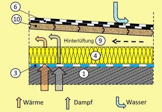 aufbau varianten und sanierung des flachdaches. Black Bedroom Furniture Sets. Home Design Ideas
